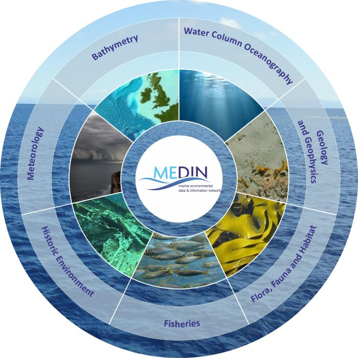 MEDIN Data Archive Centre's Circle Diagram